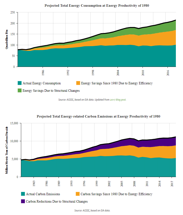 consumption at energy productivity projected carbon emissions